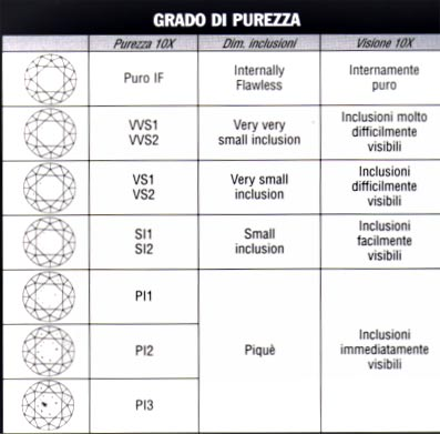 grado purezza diamanti